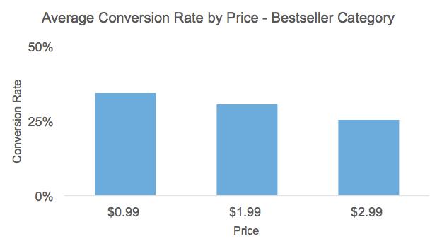 CVR By Price - Bestseller
