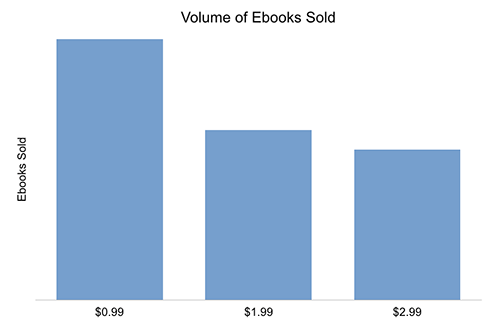 Volume of Ebooks Sold
