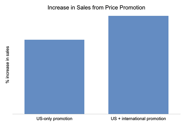Increase in sales from price promotion international