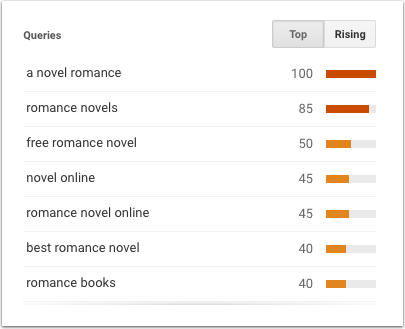 Google Trends - Romance novel