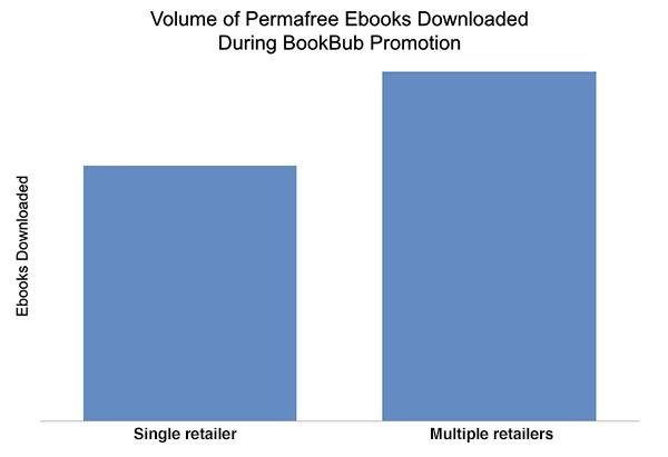 Single vs. Multiple Retailers - Permafree