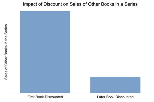 Series Sales