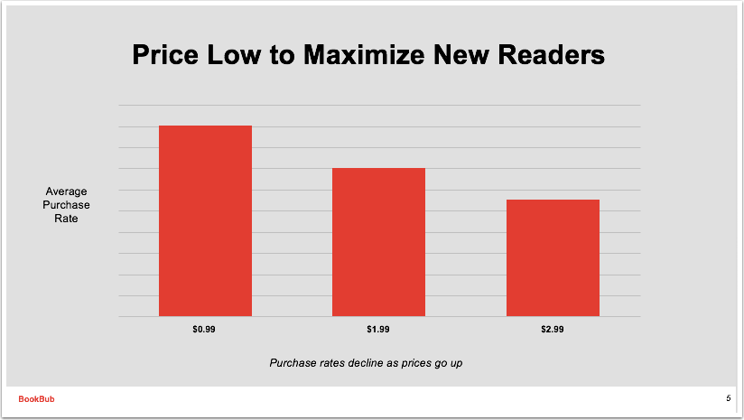 Purchase rates decline as book prices go up.