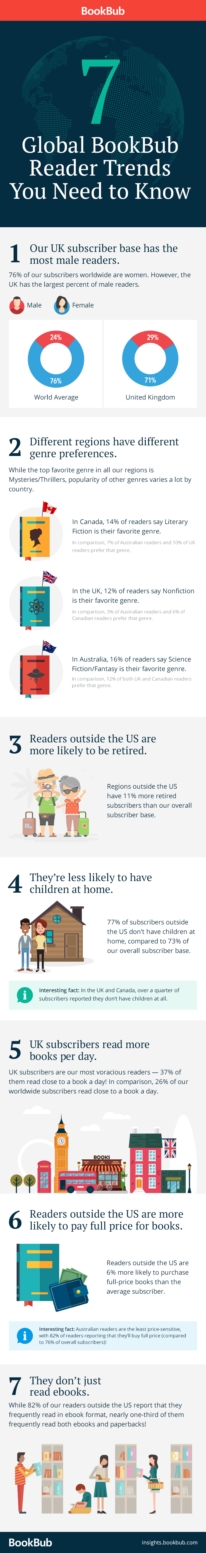 Global BookBub Reader Trends You Need to Know
