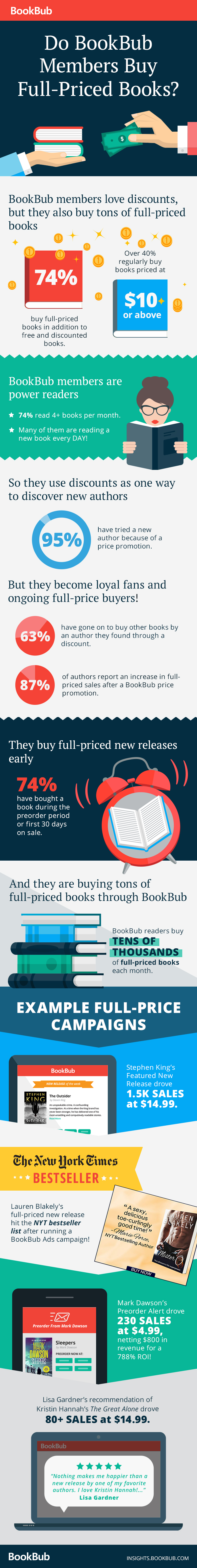 Do BookBub Members Buy Full-Priced Books?