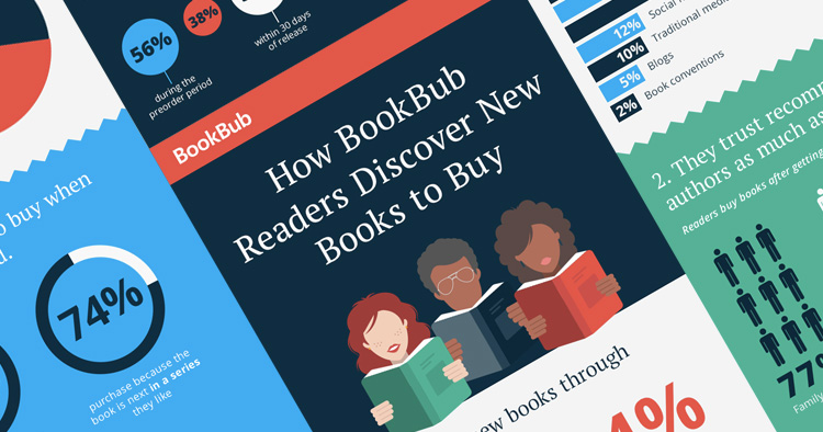 How BookBub Readers Discover New Books to Buy