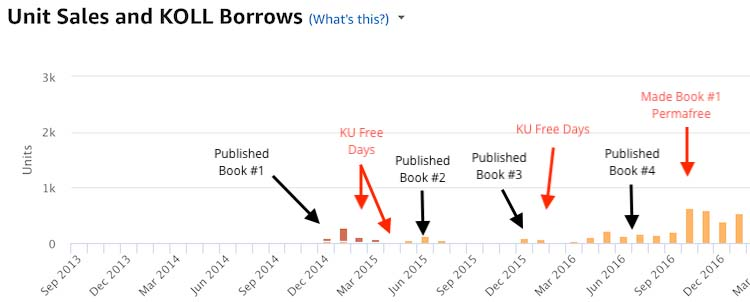 Sales of subsequent books