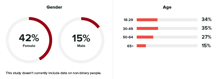 Pinterest Demographics 2020