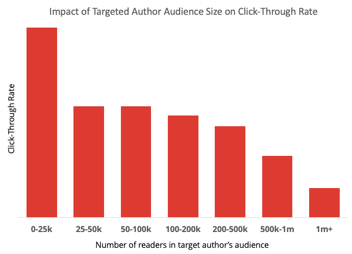 Impact of targeted author audience size