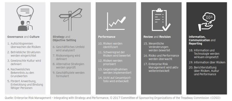 Abbildung 2: Fünf Kernkomponenten und 20 Prinzipien des COSO-Rahmenwerks
