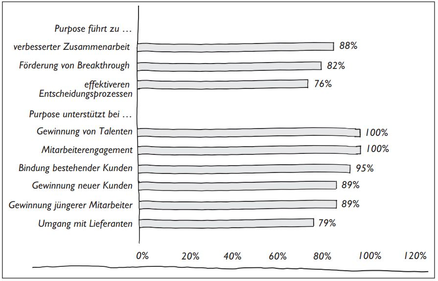 Leistungsvorteile von Purpose Driven Organizations in Prozent der Purpose Driven Organizations (nach Korn Ferry Institute 2016)