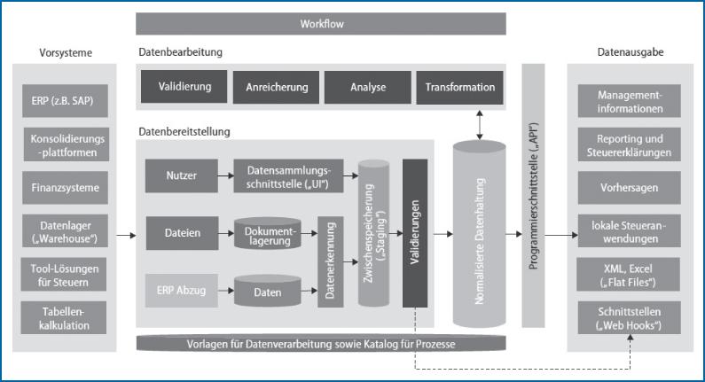 Abb 1: Vision einer modernen Steuertechnologie-Architektur (7).