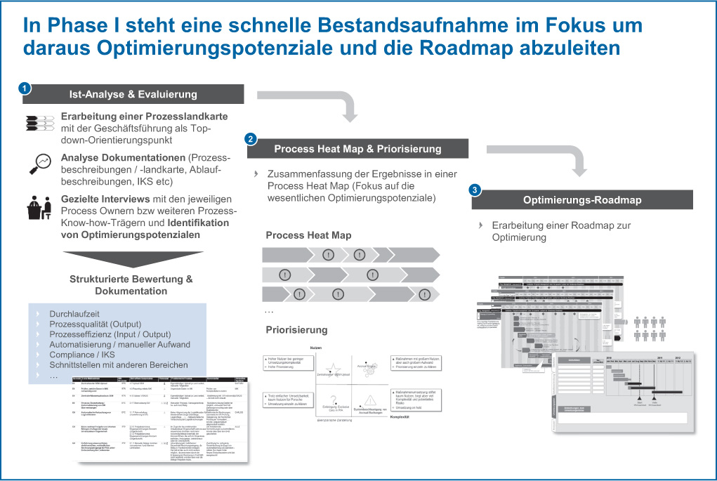 Abb 2: Von der Bestandsaufnahme zur Optimierungs-Roadmap.