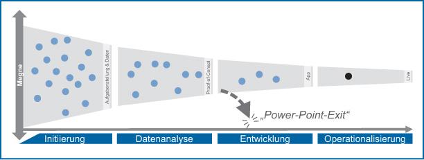 Abb 1: Der Analytics-Lebenszyklus der Wiener Stadtwerke.