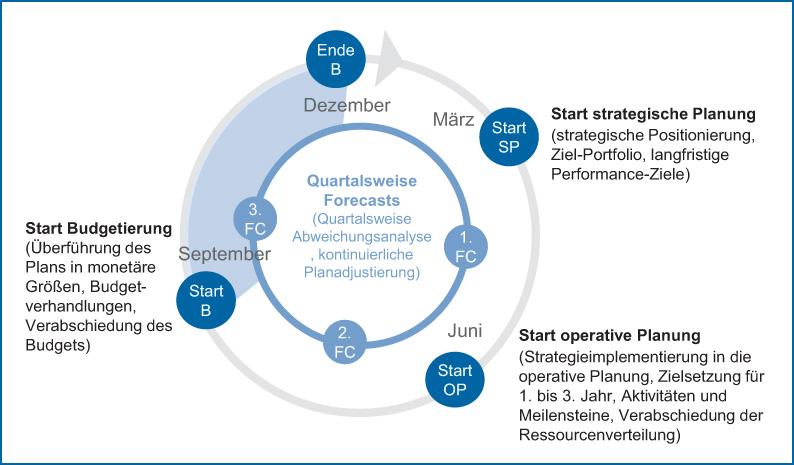 Abb 1: Integrierter Prozess von Planung, Budgetierung und Forecast 4.