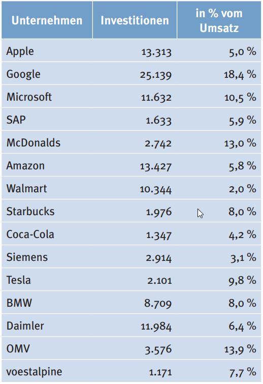 Tab 1: Investitionen in Sachanlagen und immaterielles Vermögen ausgewählter Unternehmen in US-$ 1.