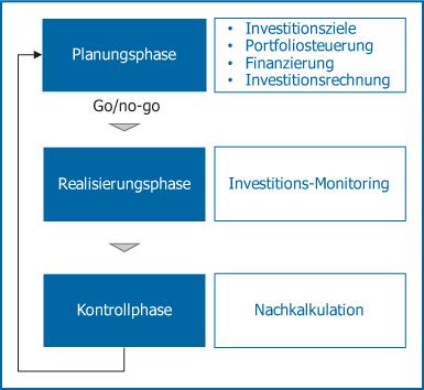 Abb 2: Phasen und wesentliche Aktivitäten im Investitionscontrolling.