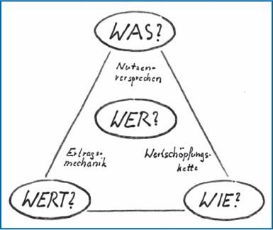 Abb 2: Gassmann/Frankenberger/Csik: Geschäftsmodelle entwickeln, 7.