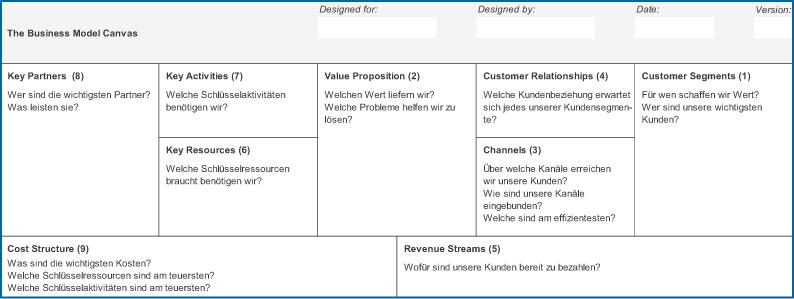Abb 2: Aufbau des Business Model Canvas.
