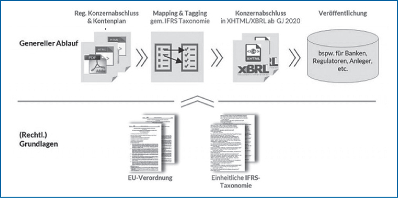 Abb 1: Prozessablauf des ESEF-Reportings