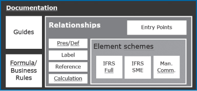 """Abb 4: Umsetzung der IFRS-Taxonomie in XBRL (""""Architektur"""")"""