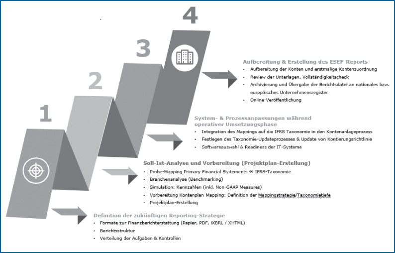Abb 6: Mögliche Phasen und Schritte eines Implementierungsprojekts für das ESEF-Reporting