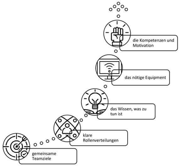 "Abbildung 2: Charakteristika effektiver virtueller Teams (Icons von ""Noun Project"")"