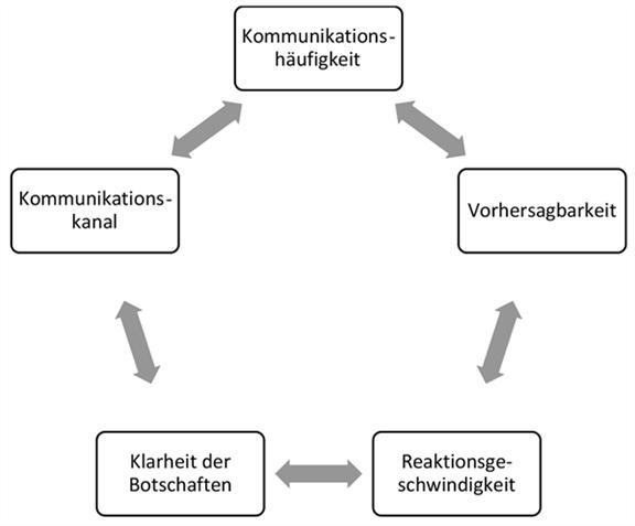Abbildung 3: Aspekte erfolgreicher Kommunikation in virtuellen Teams
