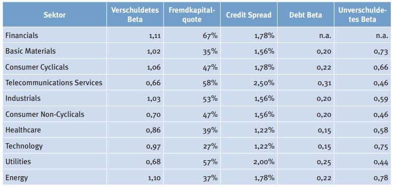 Tab 1: Verschuldete und unverschuldete Branchenbetas 5
