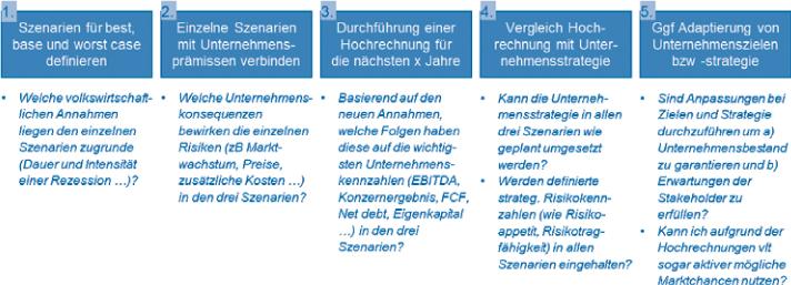 "Abb 6: ""Verknüpfung Controlling – Strategie – Risikomanagement"", eigene Darstellung"
