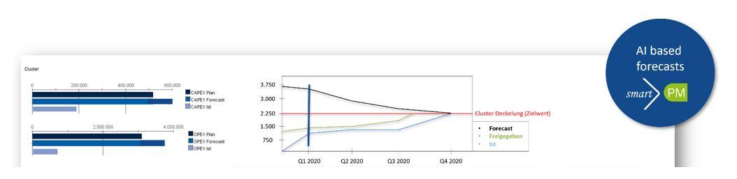 Abbildung 5: Überwachung der wichtigsten Projekte pro Portfolio, Forecast vs. Budgetlimit Entwicklung, Obligo