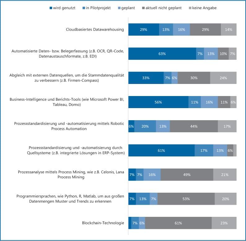 Abb 3: Verwendungsgrad digitaler Technologien im Finanzbereich