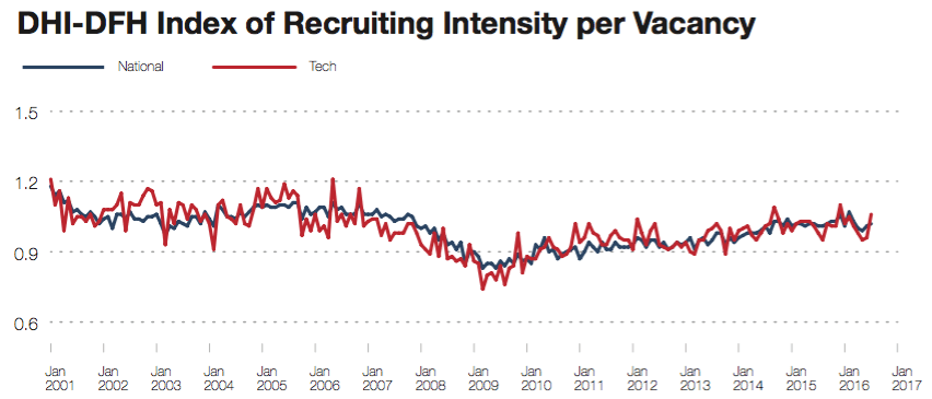 DHI Recruiting Intensity