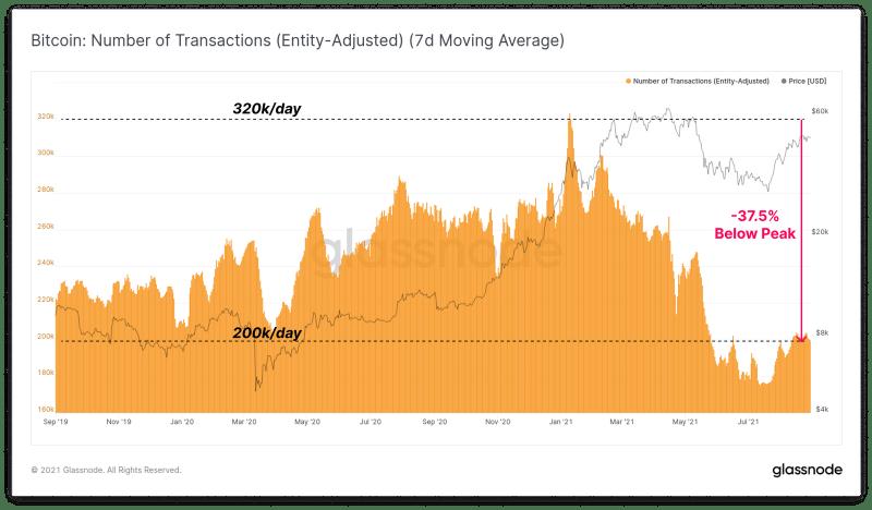 กราฟ จำนวน Transactions ของ Bitcoin