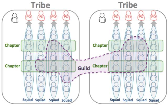 Representação esquemática da estrutura de Squads do Spotify. Fonte: Scaling Agile @ Spotify .