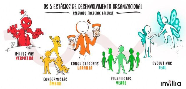 Esta imagem mostra os cinco estágios de desenvolvimento organizacional: impulsivas vermelhas, conformistas ambas, conquistadoras laranja, pluralistas verde e por fim as organizações evolutivas Teal.