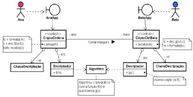 O padrão de projeto de software criptográfico