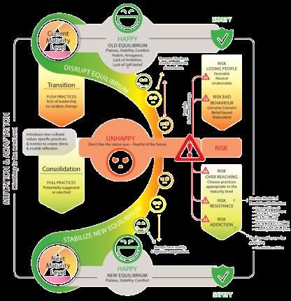 Modelo de mudança evolucionária