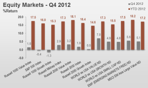 4Q12 Equity Markets