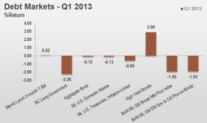 1Q13 Debt Markets