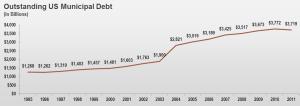 US Municipal Debt
