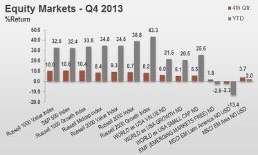4Q13 Equity Markets