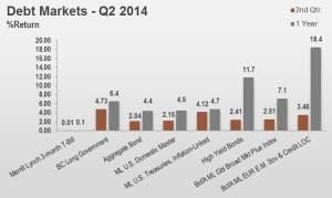 2Q14 Debt Markets