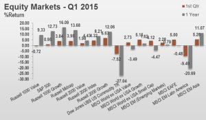 1Q15 Equity Markets