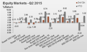 2Q15 Equity Markets
