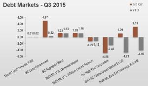 3Q15 Debt Markets