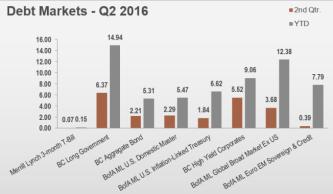 debt_Summer_2016_MarketCommentary