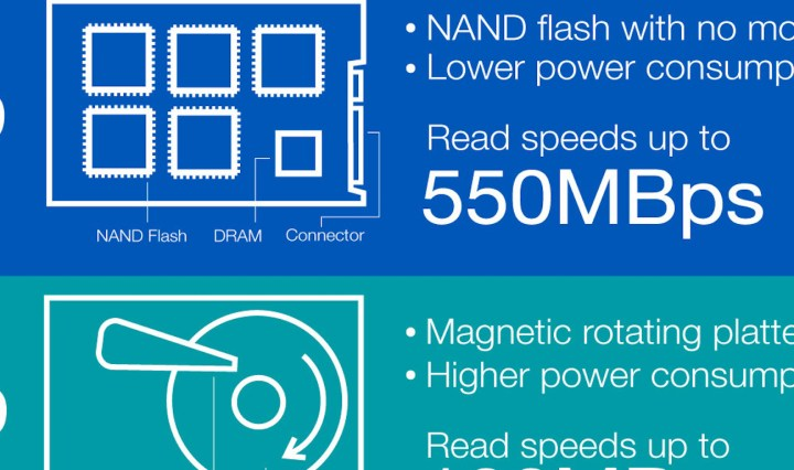 The benefits of SSD include increased speed and reliability.