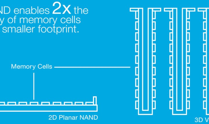The 3D NAND increases storage capacity by stacking multiple layers on top of one another.