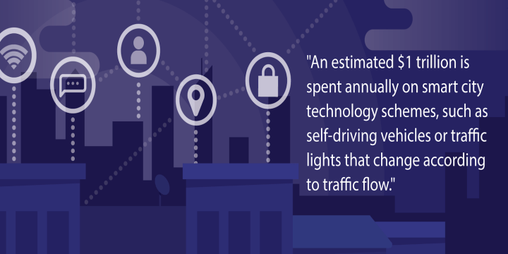 An estimated $1 trillion being spent annually on smart city technology schemes such as self-driving vehicles, traffic lights that change according to traffic flow, bike sharing and cycling lanes equipped with public Wi-Fi access.